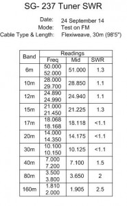 SWR Tuned Readings