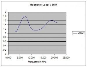 mag loop v1 22 March 15