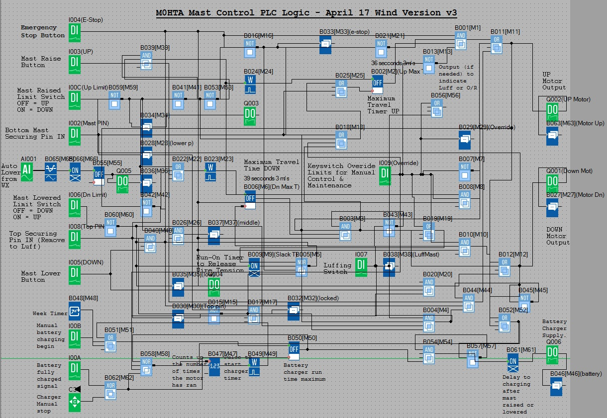 Radio Mast Automation Part 5 Control Modification Chatteris Light Wiring Diagram For Plc Modified Block Program File Use With Xlogicsoft