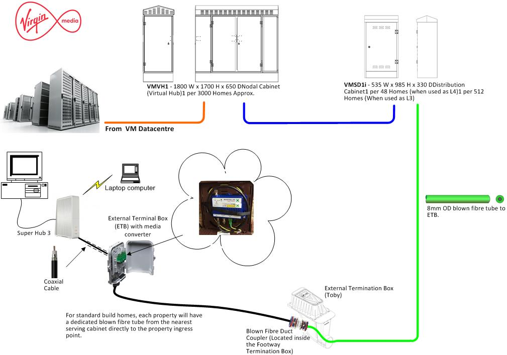 for a new telephone wiring diagram for installation virgin media ftth - chatteris - chatteris weather & m0hta ...